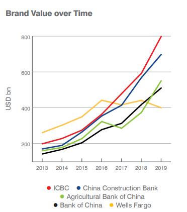 全球银行品牌价值排行榜出炉 中国银行业包揽前四