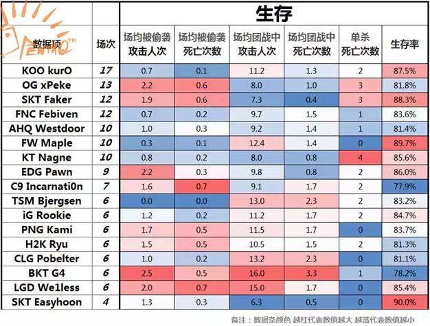 2015全球总决赛数据盘点之中单篇