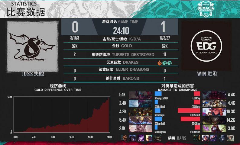 【战报】双C完美发挥,EDG轻松击败SC